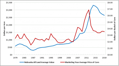 chart showing changes in farm real estate values