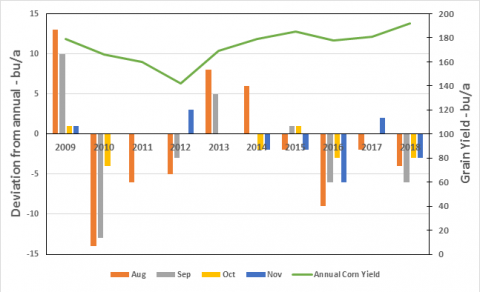 Chart showing deviations of yield forecasts to actual yields at four times during the season for 10 years.