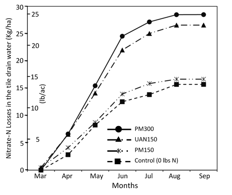 Figure 1. Graph showing average (1998-2009) cumulative NO3-N loss in response to interaction effects of N treatments
