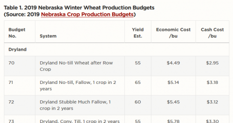 Comparison of wheat crop budgets