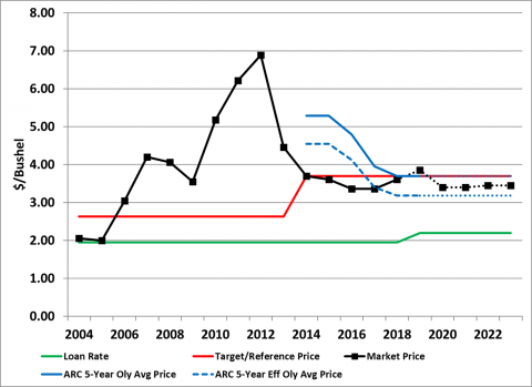 Chart showing corn prices, PLC, and ARC price protection over years